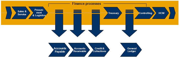 SAP Accounts Payable