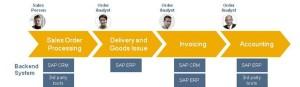 SAP SD OTC