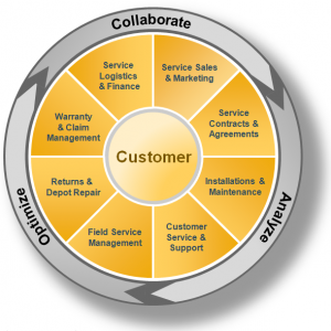 SAP CRM Service Portfolio