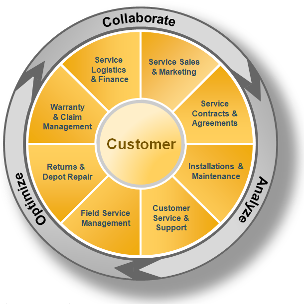 CRM and Business