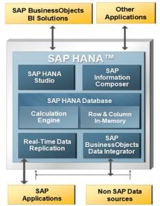 SAP HANA Platform