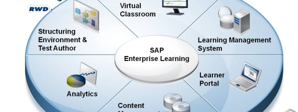 SAP Learning